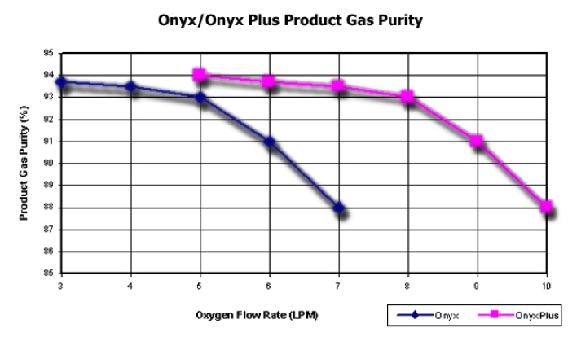 Onyx Gas purity
